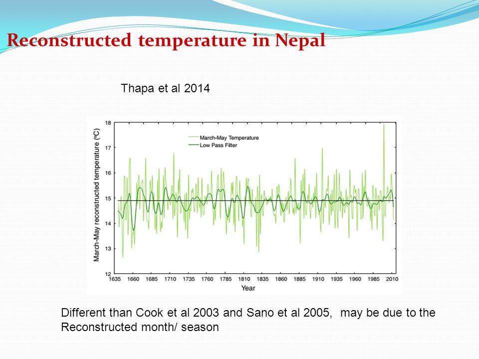 Reconstructed temperature in Nepal Thapa et al 2014 Different than Cook et al 2003 and Sano et al 2005, may be due to the Reconstructed month/ season