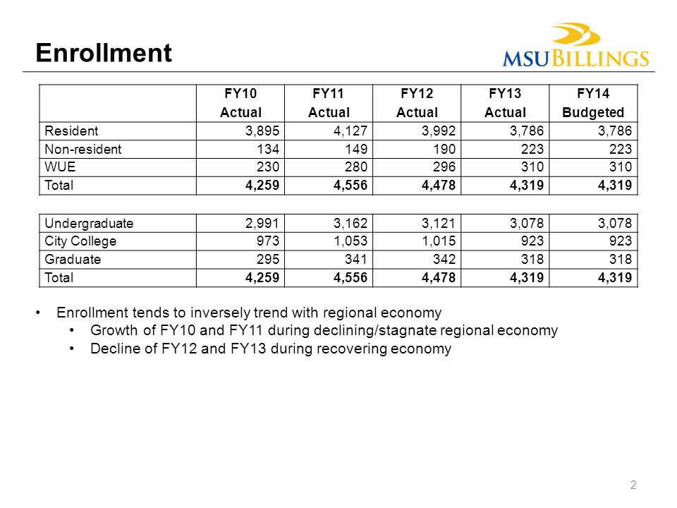 Enrollment Enrollment tends to inversely trend with regional economy Growth of FY10 and FY11 during declining/stagnate regional economy Decline of FY12 and FY13 during recovering economy FY10FY11FY12FY13FY14 Actual Budgeted Resident3,8954,1273,9923,786 Non-resident134149190223 WUE230280296310 Total4,2594,5564,4784,319 Undergraduate2,9913,1623,1213,078 City College9731,0531,015923 Graduate295341342318 Total4,2594,5564,4784,319 2