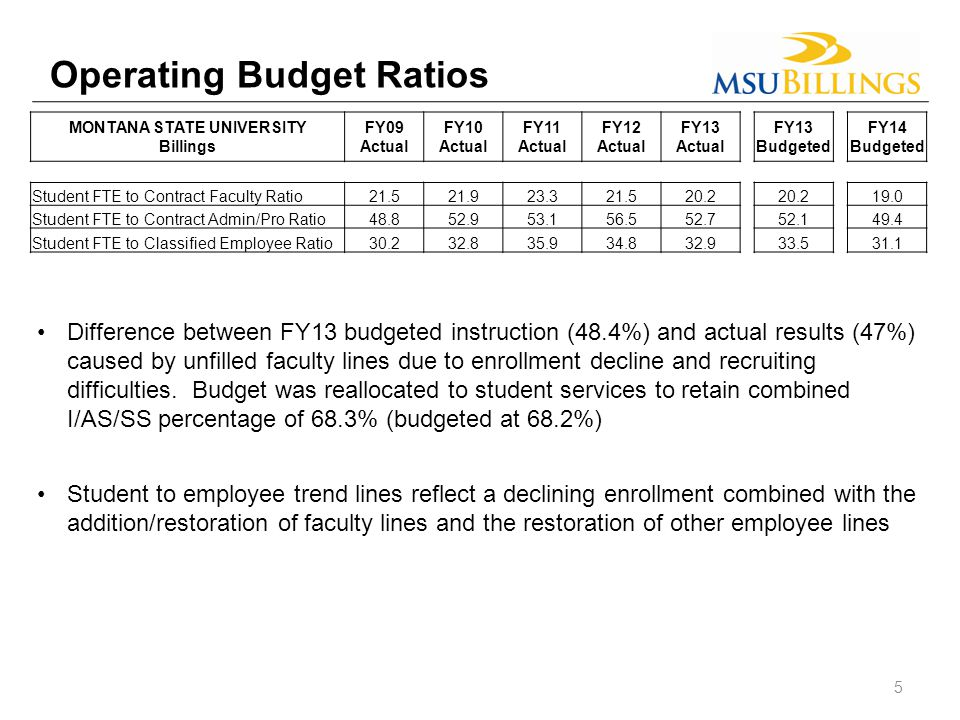 Operating Budget Ratios Difference between FY13 budgeted instruction (48.4%) and actual results (47%) caused by unfilled faculty lines due to enrollment decline and recruiting difficulties.