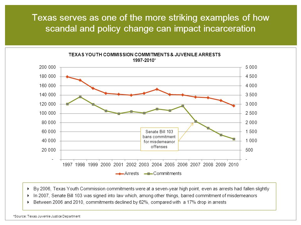 *Source: Texas Juvenile Justice Department TEXAS YOUTH COMMISSION COMMITMENTS & JUVENILE ARRESTS 1997-2010* Texas serves as one of the more striking examples of how scandal and policy change can impact incarceration  By 2006, Texas Youth Commission commitments were at a seven-year high point, even as arrests had fallen slightly  In 2007, Senate Bill 103 was signed into law which, among other things, barred commitment of misdemeanors  Between 2006 and 2010, commitments declined by 62%, compared with a 17% drop in arrests Senate Bill 103 bans commitment for misdemeanor offenses