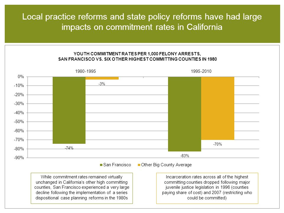Local practice reforms and state policy reforms have had large impacts on commitment rates in California Incarceration rates across all of the highest committing counties dropped following major juvenile justice legislation in 1996 (counties paying share of cost) and 2007 (restricting who could be committed) YOUTH COMMITMENT RATES PER 1,000 FELONY ARRESTS, SAN FRANCISCO VS.