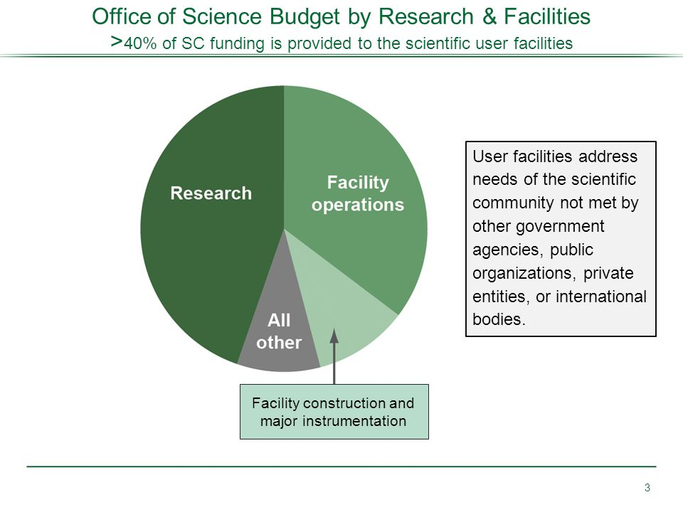 Office of Science Budget by Research & Facilities > 40% of SC funding is provided to the scientific user facilities 3 User facilities address needs of the scientific community not met by other government agencies, public organizations, private entities, or international bodies.