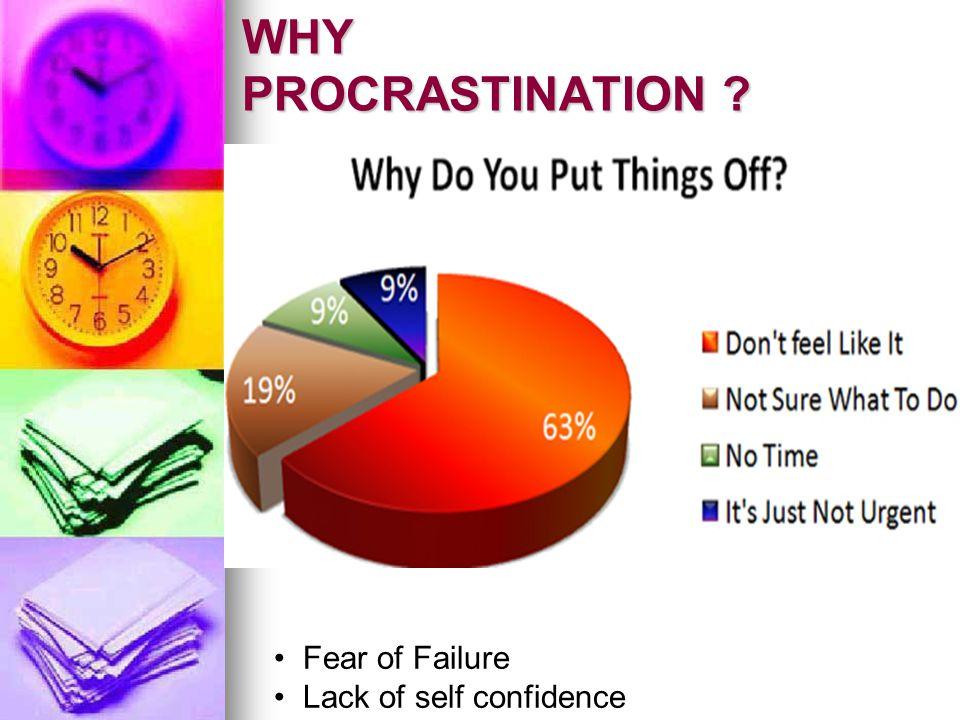 WHY PROCRASTINATION ? Fear of Failure Lack of self confidence