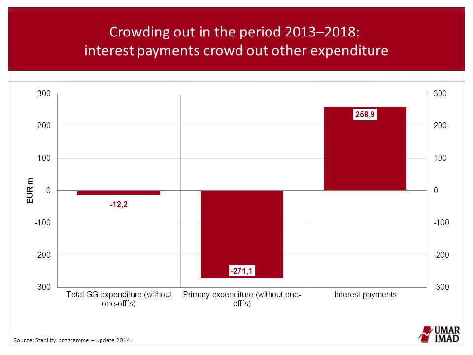 Crowding out in the period 2013–2018: interest payments crowd out other expenditure Source: Stability programme – update 2014.