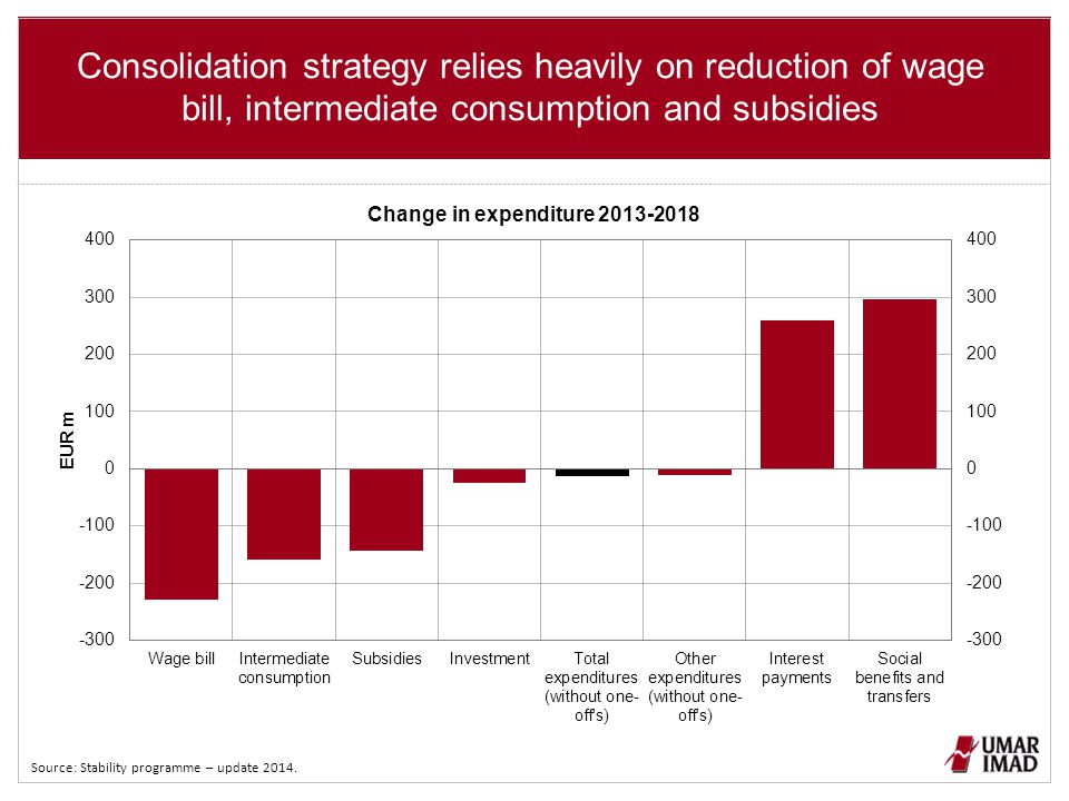 Consolidation strategy relies heavily on reduction of wage bill, intermediate consumption and subsidies Source: Stability programme – update 2014.