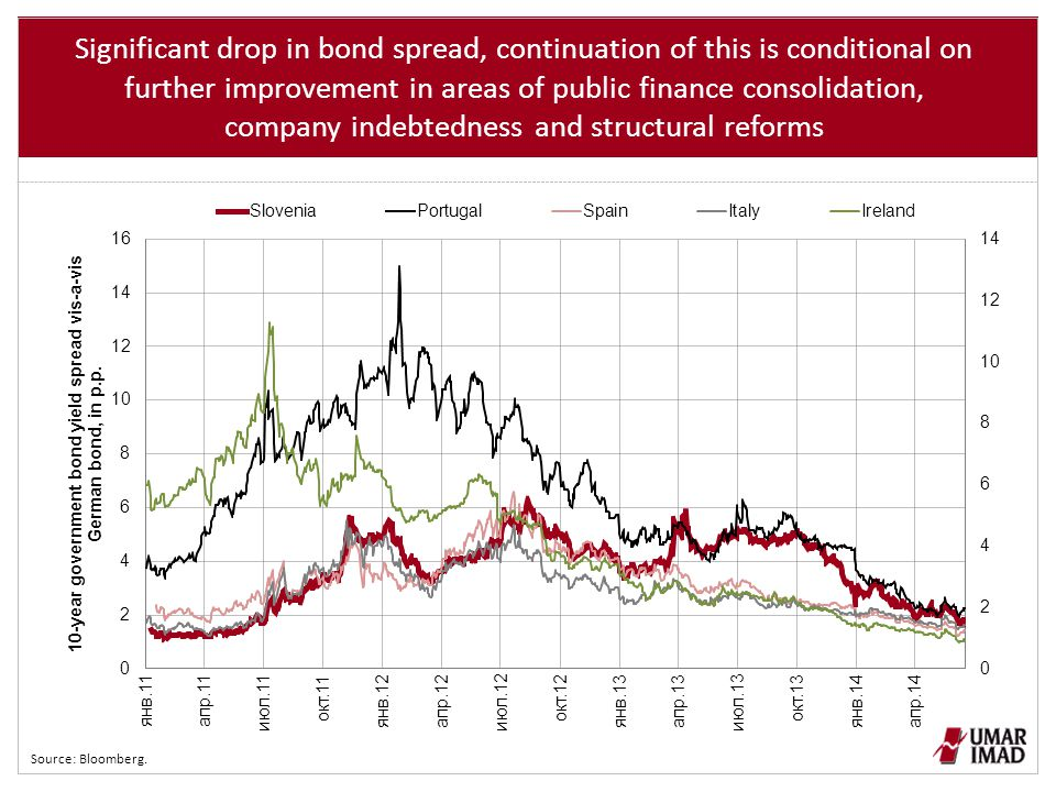 Significant drop in bond spread, continuation of this is conditional on further improvement in areas of public finance consolidation, company indebtedness and structural reforms Source: Bloomberg.