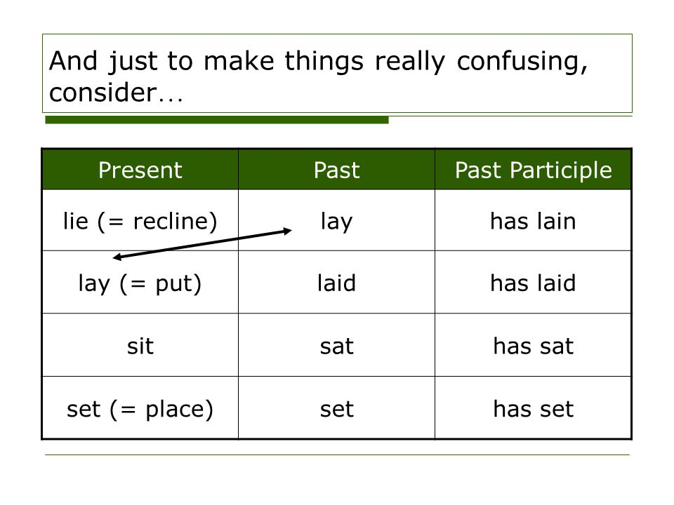 And just to make things really confusing, consider … PresentPastPast Participle lie (= recline)layhas lain lay (= put)laidhas laid sitsathas sat set (