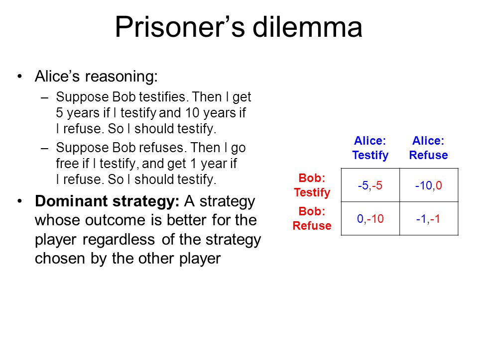 Prisoner's dilemma Alice's reasoning: –Suppose Bob testifies. Then I get 5 years if I testify and 10 years if I refuse. So I should testify. –Suppose