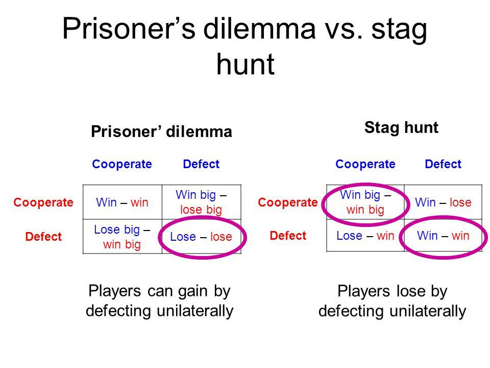 Prisoner's dilemma vs. stag hunt CooperateDefect CooperateWin – win Win big – lose big Defect Lose big – win big Lose – lose CooperateDefect Cooperate