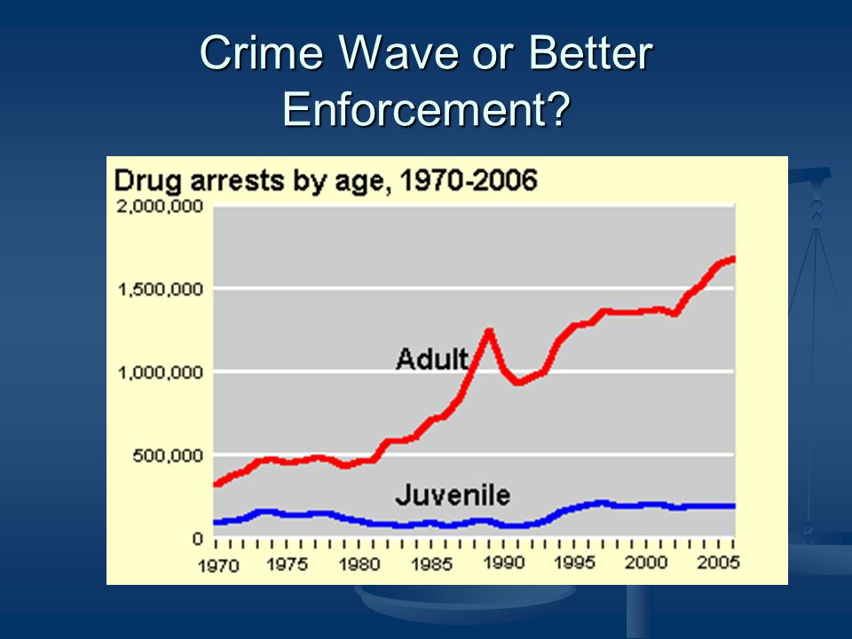 Crime Wave or Better Enforcement