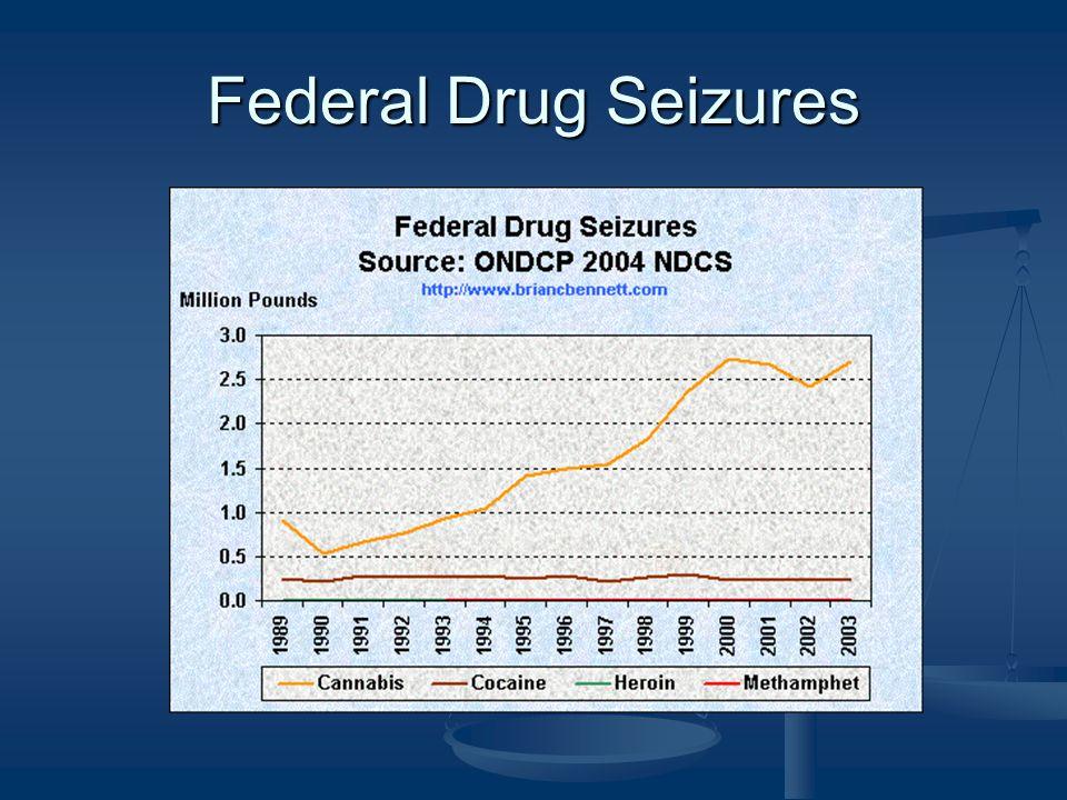 Federal Drug Seizures