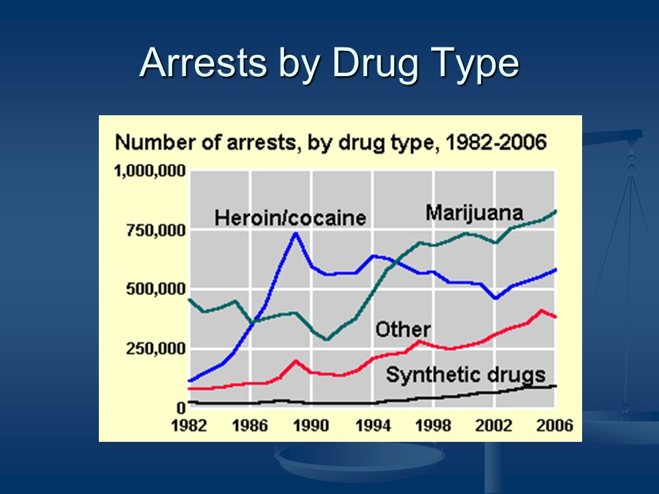 Arrests by Drug Type