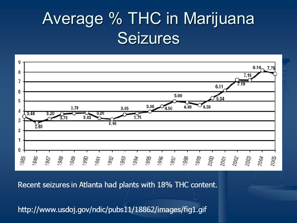 Average % THC in Marijuana Seizures http://www.usdoj.gov/ndic/pubs11/18862/images/fig1.gif Recent seizures in Atlanta had plants with 18% THC content.