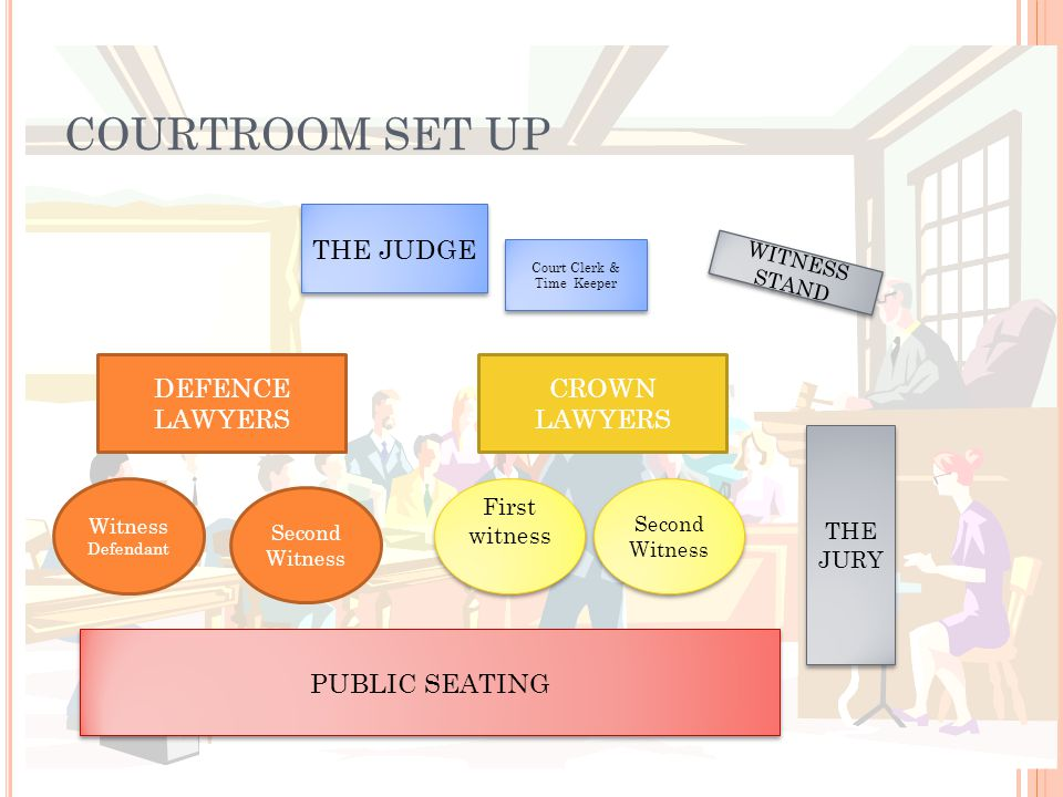 COURTROOM SET UP THE JUDGE WITNESS STAND THE JURY DEFENCE LAWYERS CROWN LAWYERS Court Clerk & Time Keeper Witness Defendant Second Witness First witness PUBLIC SEATING