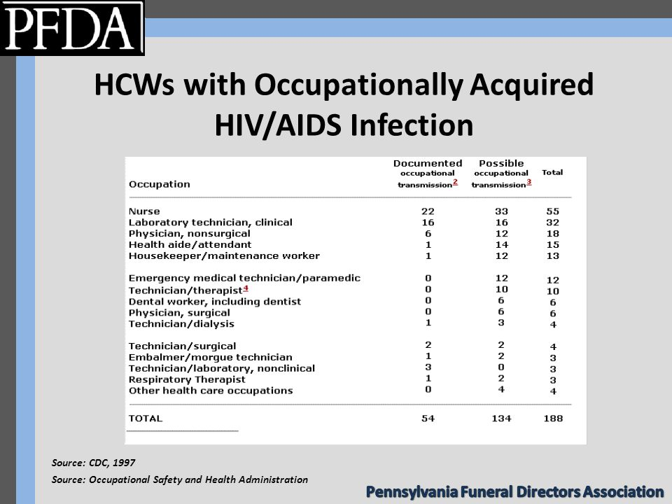 HCWs with Occupationally Acquired HIV/AIDS Infection Source: CDC, 1997 Source: Occupational Safety and Health Administration