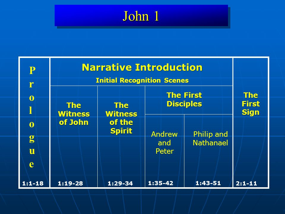 John 1 Hermeneutical (Text-Driven) Question Hermeneutical (Text-Driven) Question: What is the meaning of each location.
