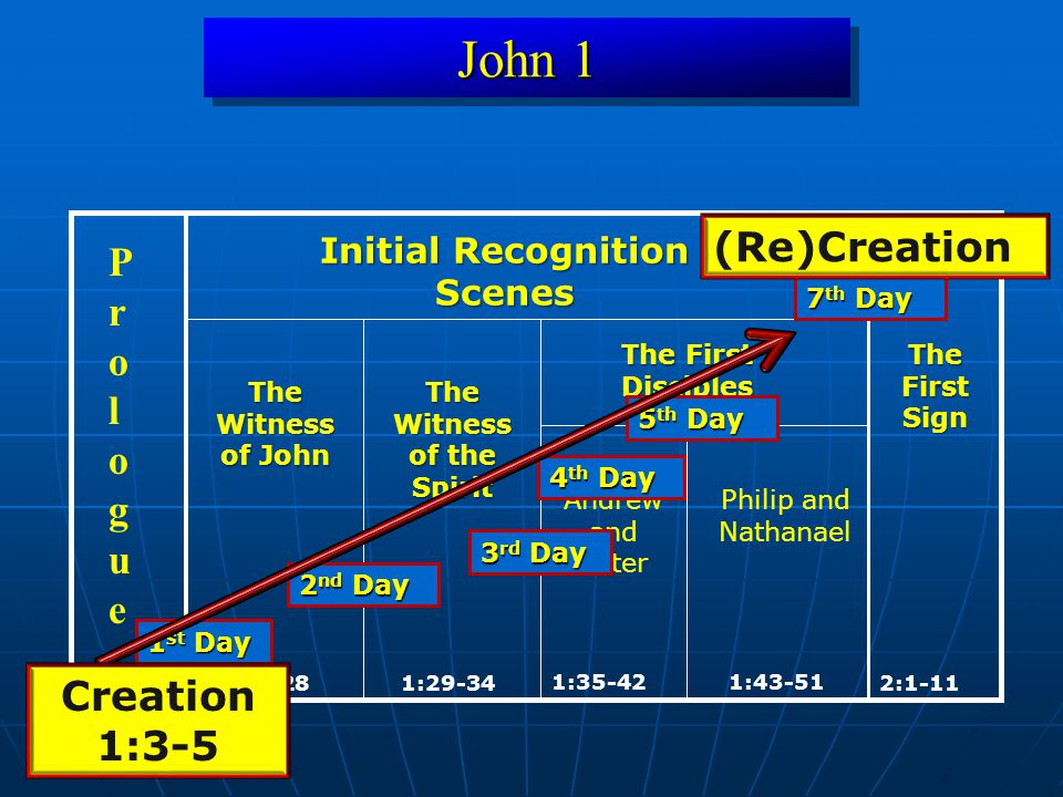 John 1 1:19-28 1:43-51 2:1-11 1:1-18 ProloguePrologue Initial Recognition Scenes The Witness of John The Witness of the Spirit 1:29-34 The First Disci