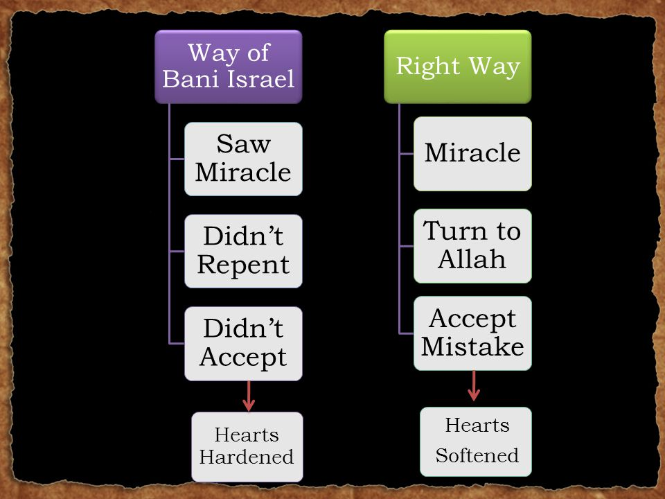 Right Way Miracle Turn to Allah Accept Mistake Way of Bani Israel Saw Miracle Didn't Repent Didn't Accept Hearts Softened Hearts Hardened