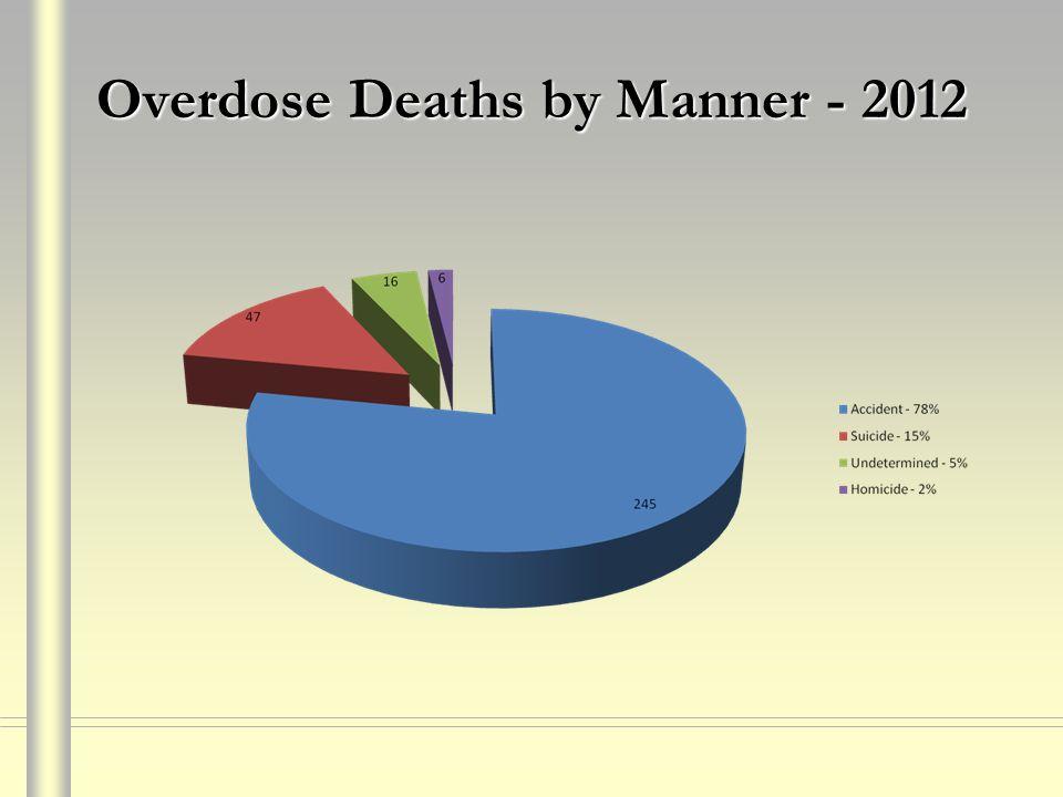 Overdose Deaths by Manner - 2012