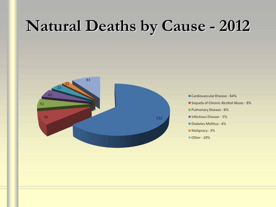 Natural Deaths by Cause - 2012