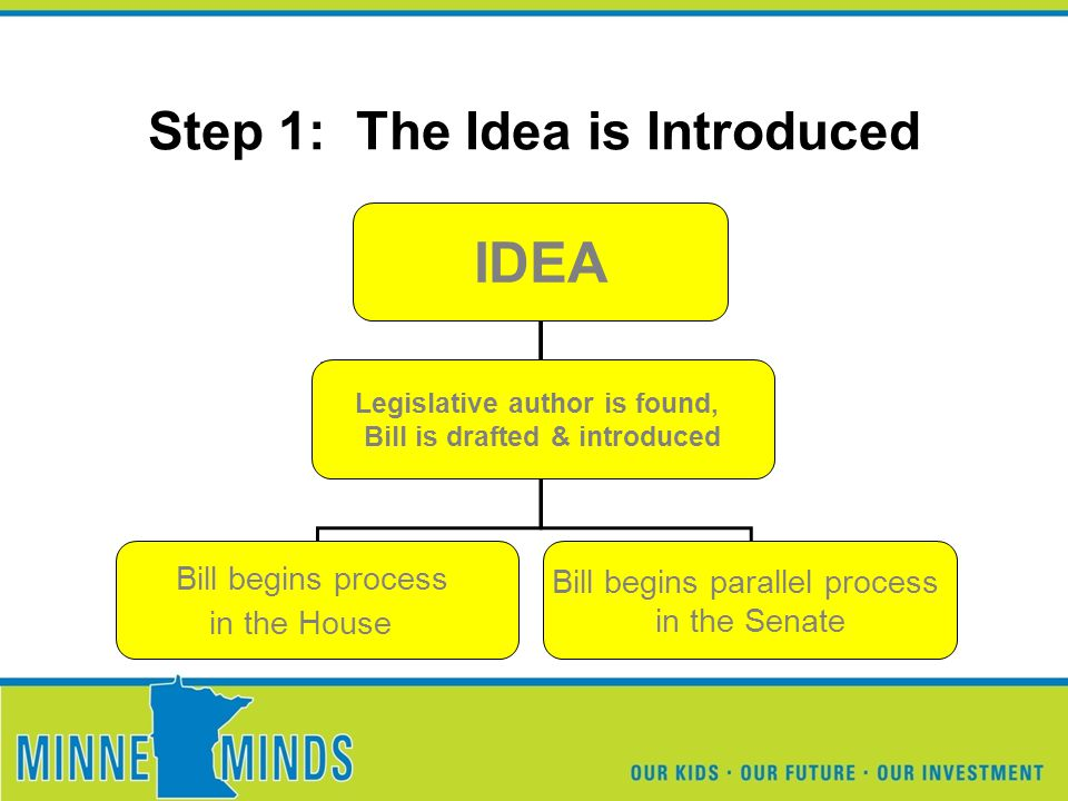 Step 1: The Idea is Introduced IDEA Bill begins process in the House Bill begins parallel process in the Senate Legislative author is found, Bill is drafted & introduced