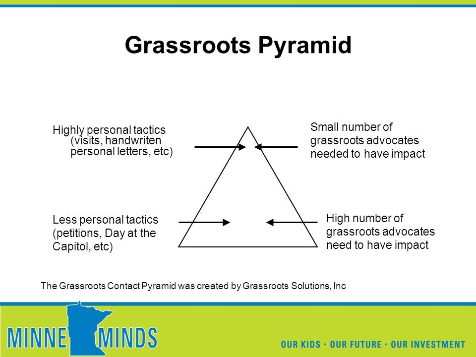 Grassroots Pyramid Highly personal tactics (visits, handwriten personal letters, etc) Small number of grassroots advocates needed to have impact Less personal tactics (petitions, Day at the Capitol, etc) High number of grassroots advocates need to have impact The Grassroots Contact Pyramid was created by Grassroots Solutions, Inc