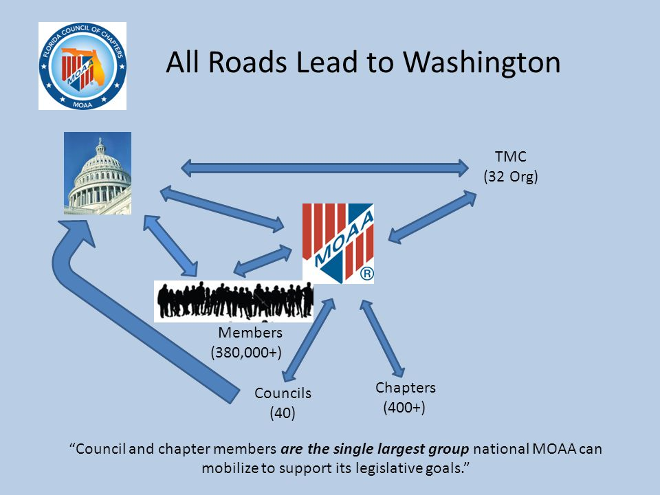 All Roads Lead to Washington TMC (32 Org) Members (380,000+) Chapters (400+) Councils (40) Council and chapter members are the single largest group national MOAA can mobilize to support its legislative goals.