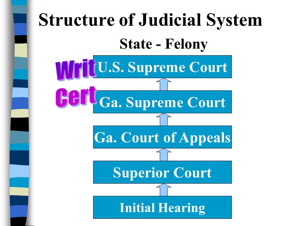 Structure of Judicial System State - Felony U.S. Supreme Court Initial Hearing Ga.