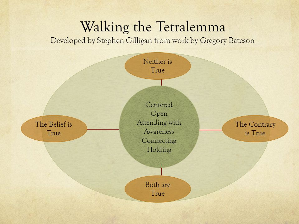 Walking the Tetralemma Developed by Stephen Gilligan from work by Gregory Bateson Neither is True The Contrary is True Both are True The Belief is True Centered Open Attending with Awareness Connecting Holding