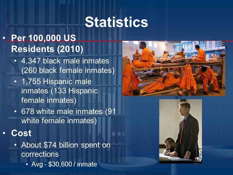 Statistics Per 100,000 US Residents (2010) 4,347 black male inmates (260 black female inmates) 1,755 Hispanic male inmates (133 Hispanic female inmates) 678 white male inmates (91 white female inmates) Cost About $74 billion spent on corrections Avg - $30,600 / inmate