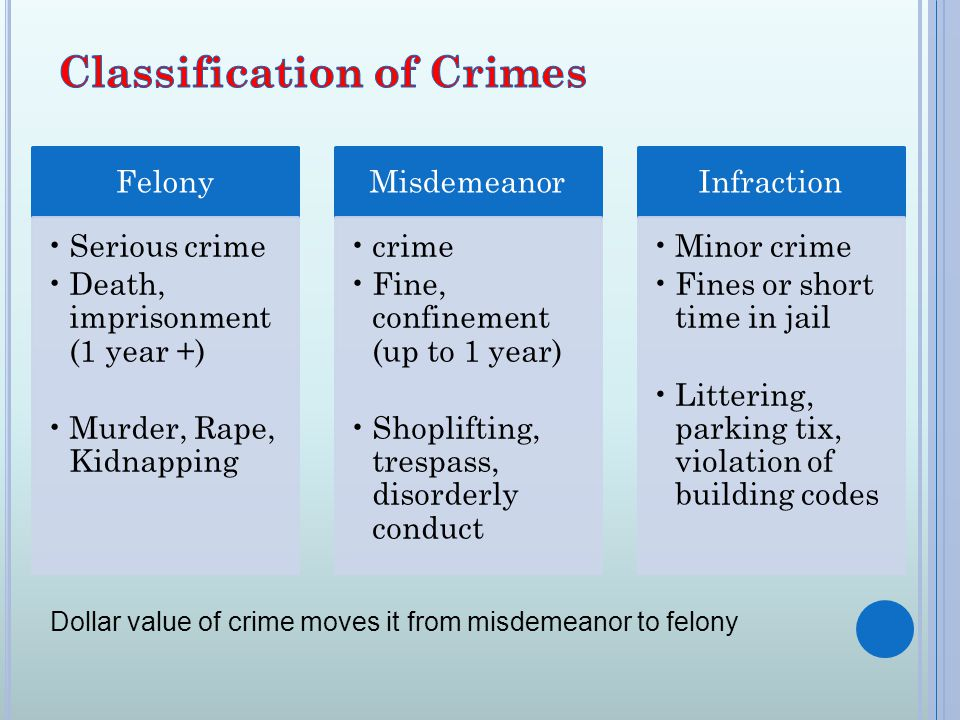 Felony Serious crime Death, imprisonment (1 year +) Murder, Rape, Kidnapping Misdemeanor crime Fine, confinement (up to 1 year) Shoplifting, trespass, disorderly conduct Infraction Minor crime Fines or short time in jail Littering, parking tix, violation of building codes Dollar value of crime moves it from misdemeanor to felony