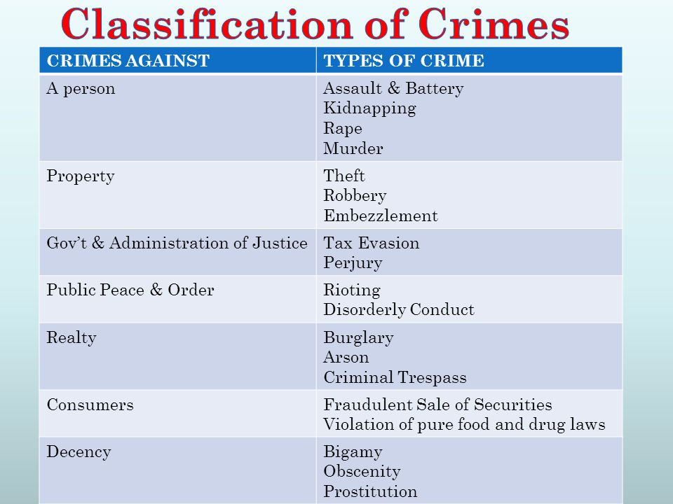 CRIMES AGAINSTTYPES OF CRIME A personAssault & Battery Kidnapping Rape Murder PropertyTheft Robbery Embezzlement Gov't & Administration of JusticeTax Evasion Perjury Public Peace & OrderRioting Disorderly Conduct RealtyBurglary Arson Criminal Trespass ConsumersFraudulent Sale of Securities Violation of pure food and drug laws DecencyBigamy Obscenity Prostitution