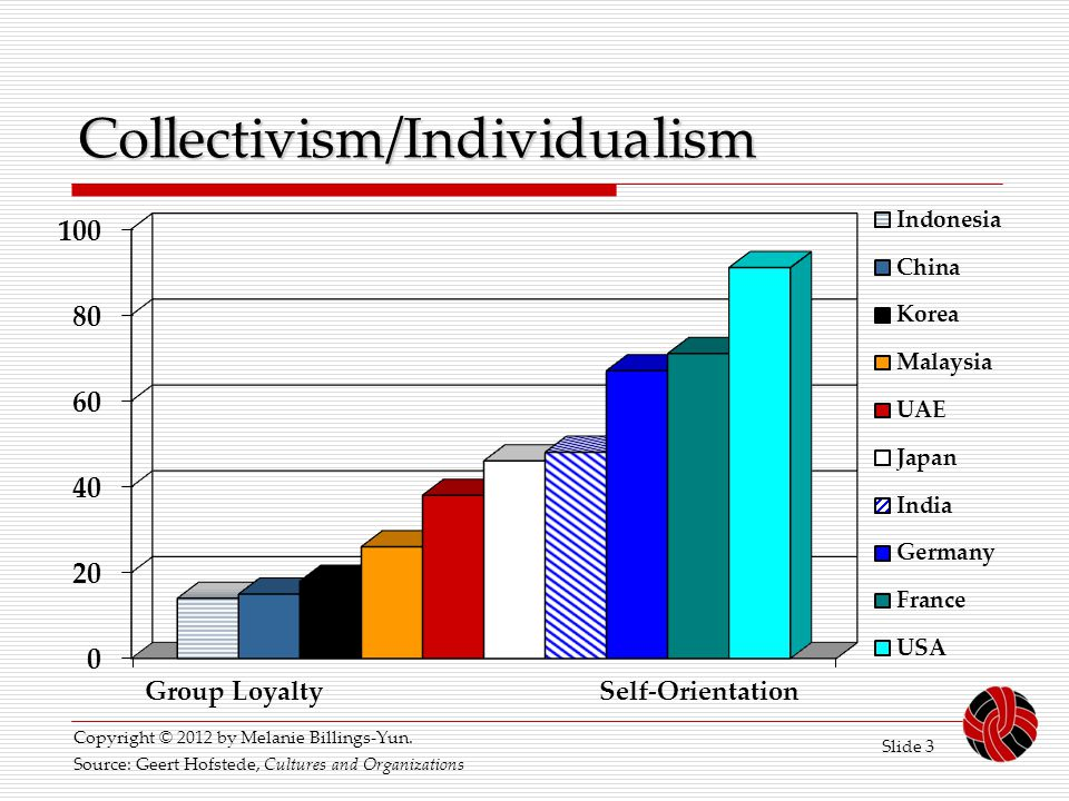 Slide 3 Collectivism/Individualism Group Loyalty Self-Orientation Source: Geert Hofstede, Cultures and Organizations Copyright © 2012 by Melanie Billi