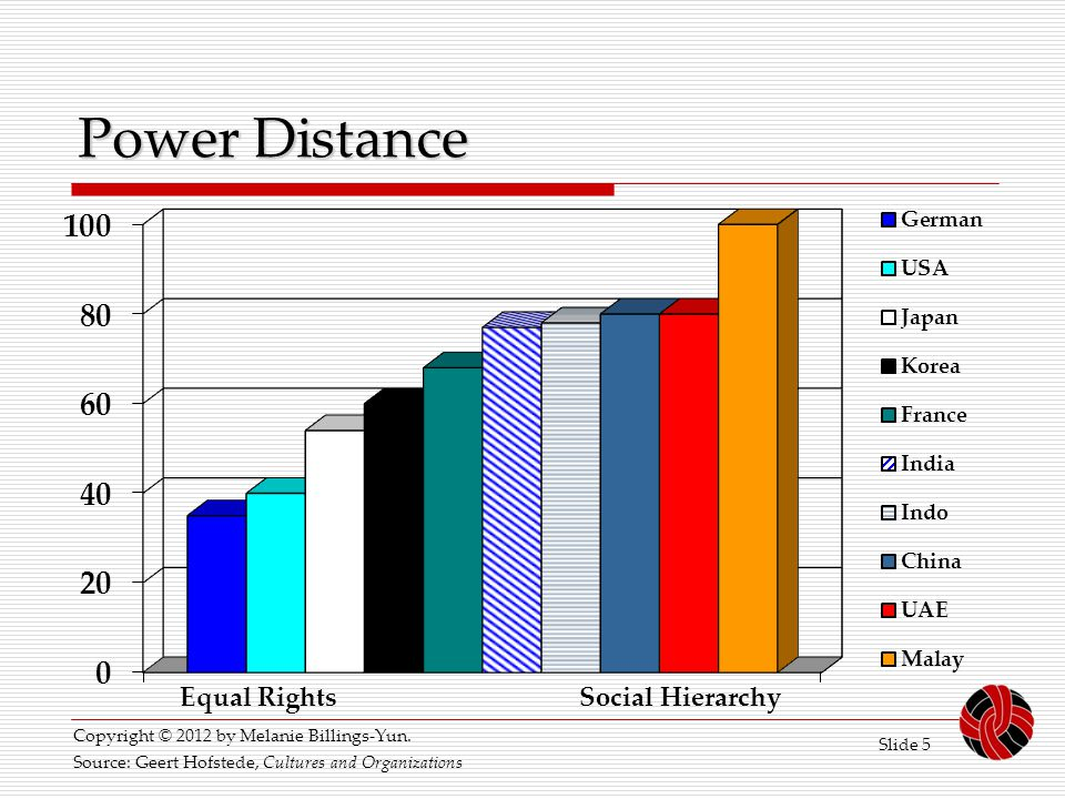 Slide 5 Power Distance Equal Rights Social Hierarchy Source: Geert Hofstede, Cultures and Organizations Copyright © 2012 by Melanie Billings-Yun.