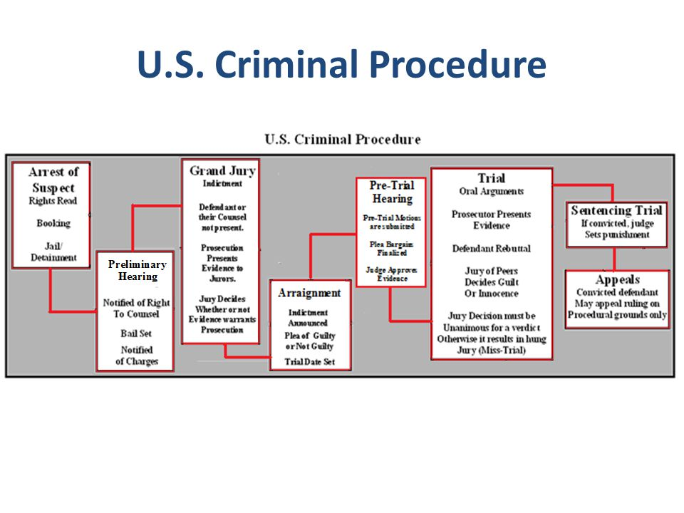 U.S. Criminal Procedure