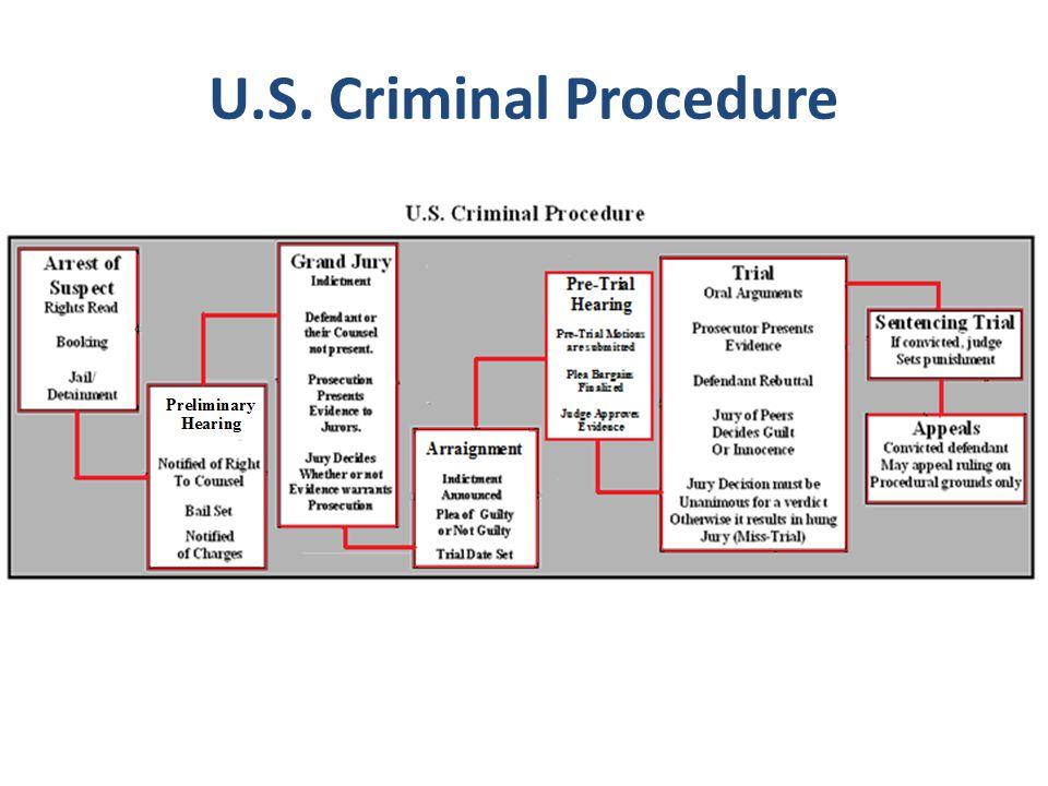 U.S. Criminal Procedure