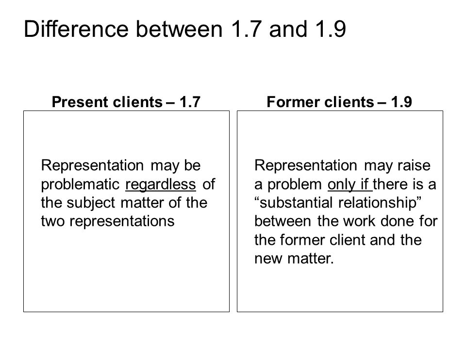 Difference between 1.7 and 1.9 Present clients – 1.7 Representation may be problematic regardless of the subject matter of the two representations Former clients – 1.9 Representation may raise a problem only if there is a substantial relationship between the work done for the former client and the new matter.
