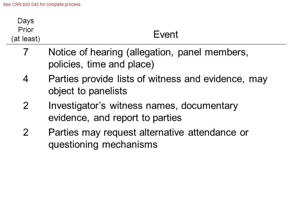 Conduct of Hearing 1.Investigator reports, subject to questioning by all parties 2.Investigator may call witnesses, subject to questioning by all parties 3.Complainant may testify (not directly questioned by accused), call witnesses, witnesses subject to questioning by all parties 4.Accused may testify, (not directly questioned by complainant), call witnesses, witnesses subject to questioning by all parties 5.Panel may call additional witnesses 6.Panel deliberates in closed session, determines based on preponderance if accused responsible 7.If finding of violation, panel proposes sanctions Panel determines relevancy and admissibility, may dismiss anyone interfering with hearing Chair resolves objections to panelists, presides, prepares report of finding