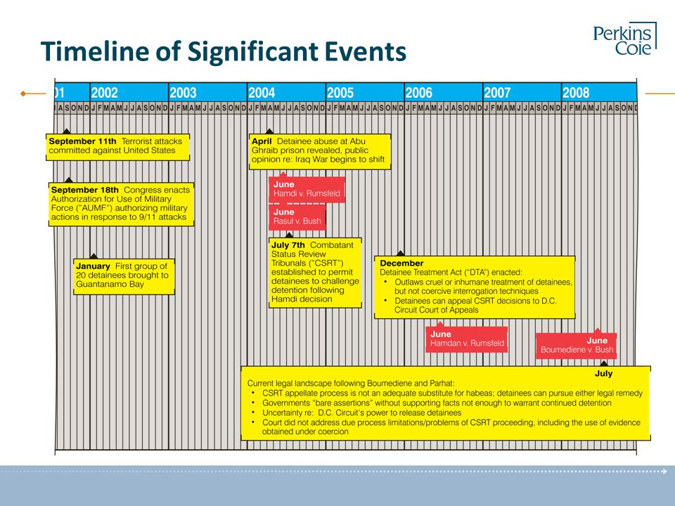 Timeline of Significant Events