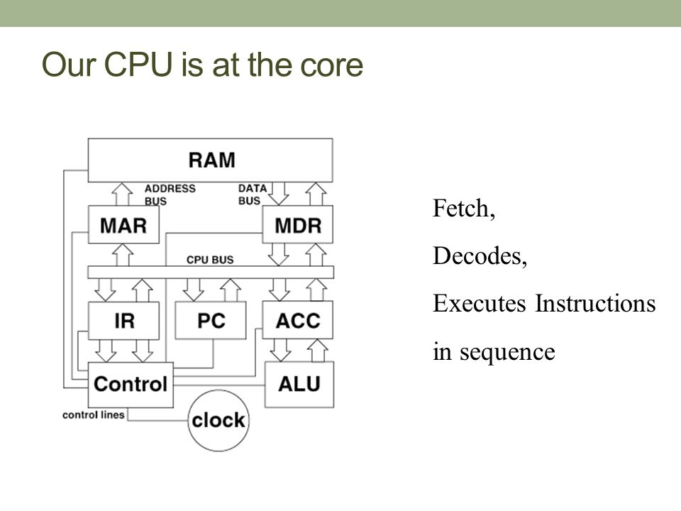 Our CPU is at the core Fetch, Decodes, Executes Instructions in sequence