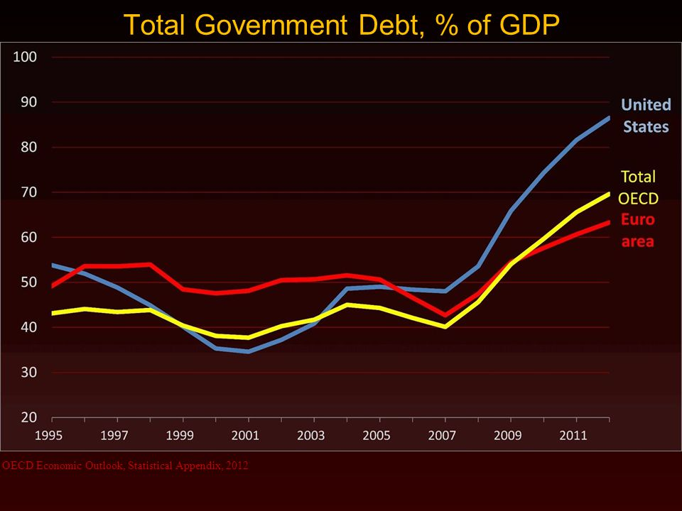 Total Government Debt, % of GDP OECD Economic Outlook, Statistical Appendix, 2012