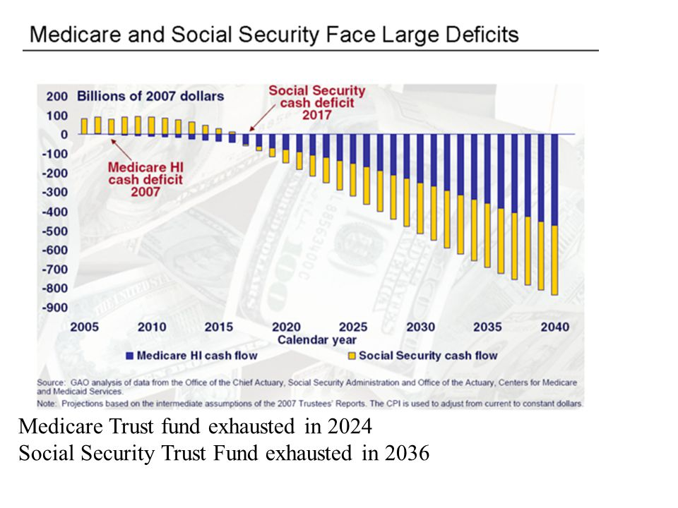 Medicare Trust fund exhausted in 2024 Social Security Trust Fund exhausted in 2036