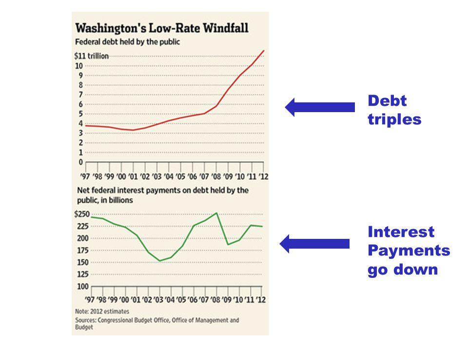 Debt triples Interest Payments go down
