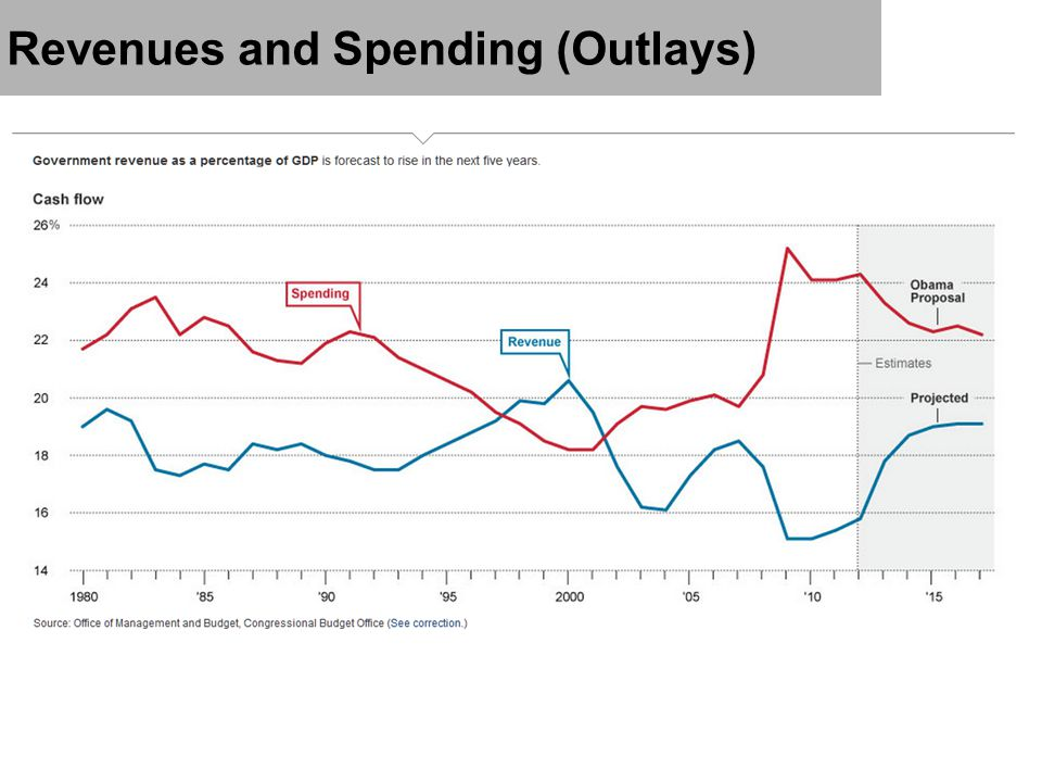 Revenues and Spending (Outlays)
