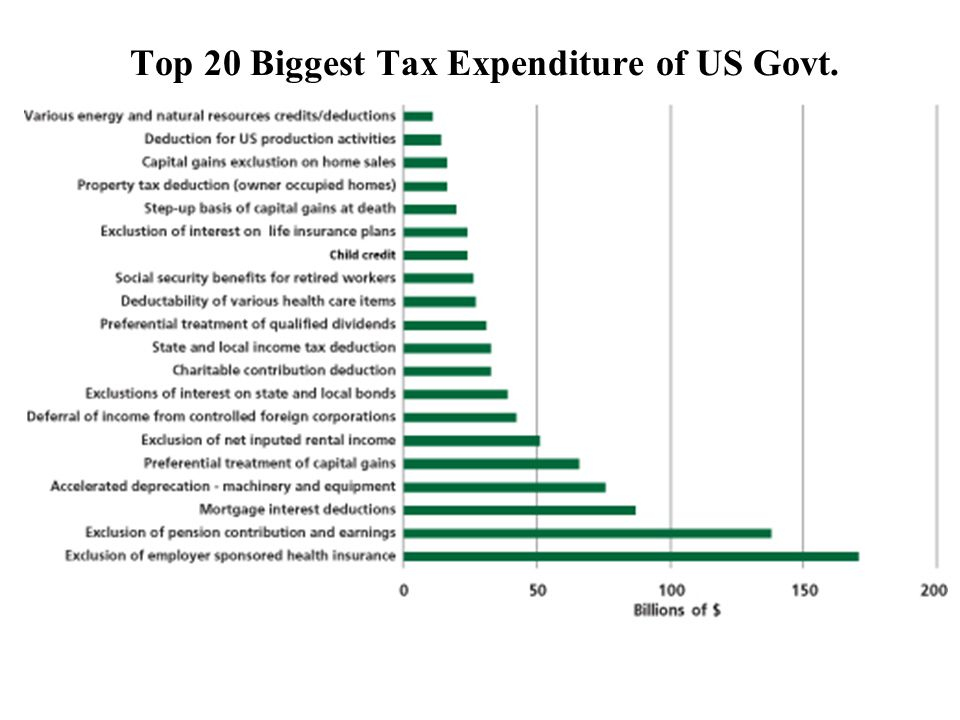 Top 20 Biggest Tax Expenditure of US Govt.