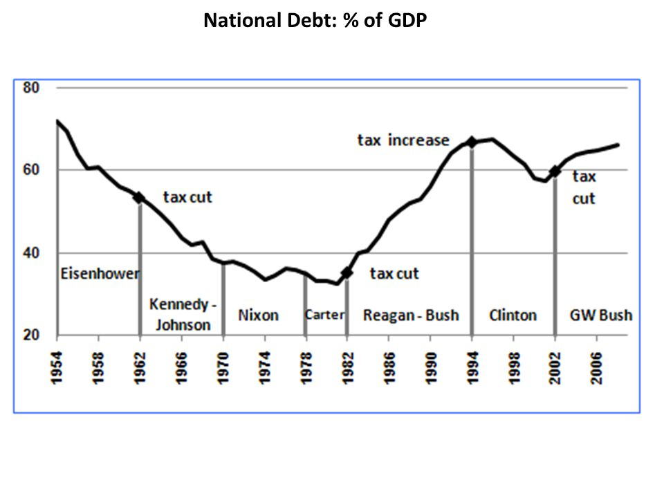 National Debt: % of GDP
