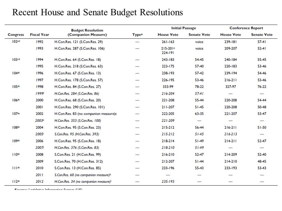 Recent House and Senate Budget Resolutions