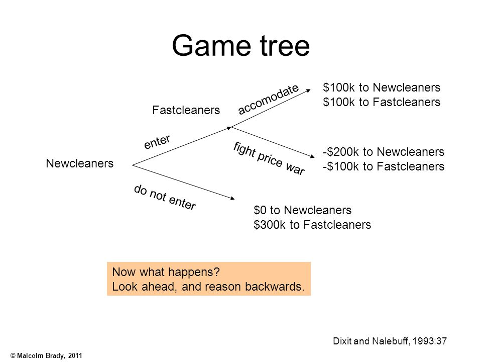 © Malcolm Brady, 2011 Form of games Extensive form –Structured as a decision tree –Multiple stages are evident –Becomes cumbersome if games are complex Strategic form (or normal form) –Structured as a payoff matrix –Summarised form