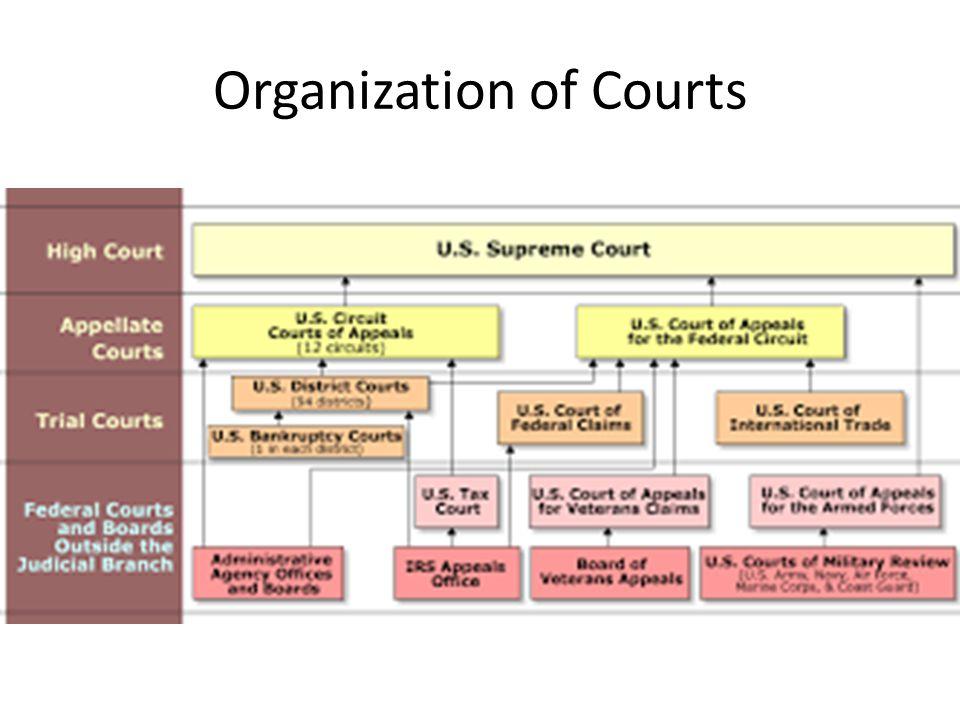 Organization of Courts