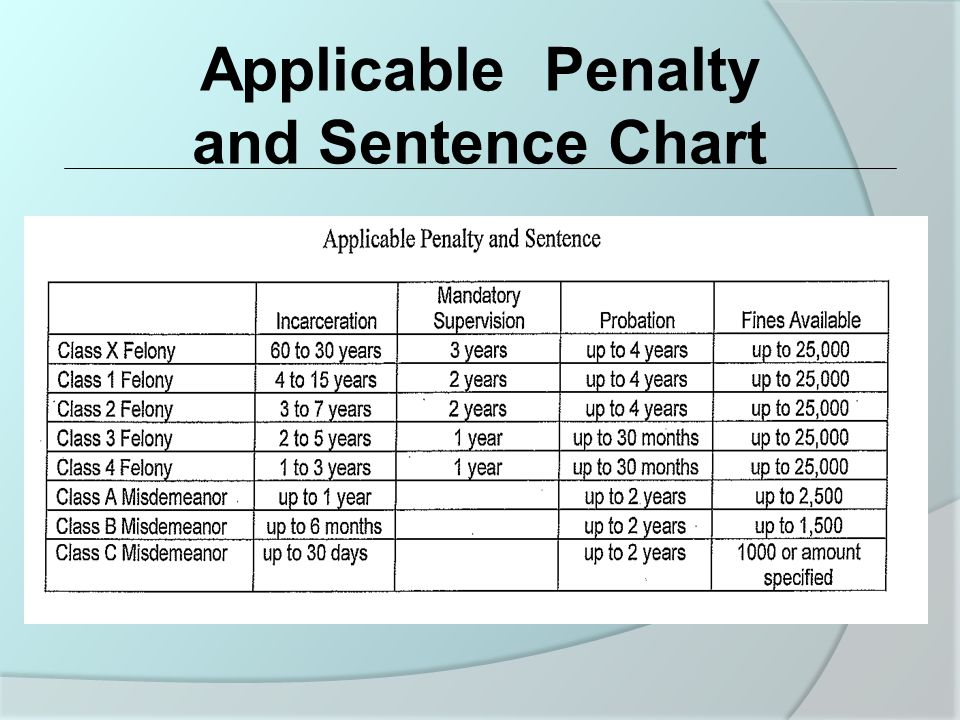 Applicable Penalty and Sentence Chart